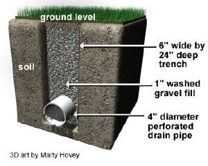Cross-section of a Linear French Drain