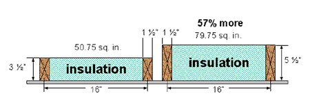 2x4 vs 2x6 framing makes a difference is how long for Door jamb size for 2x6 walls