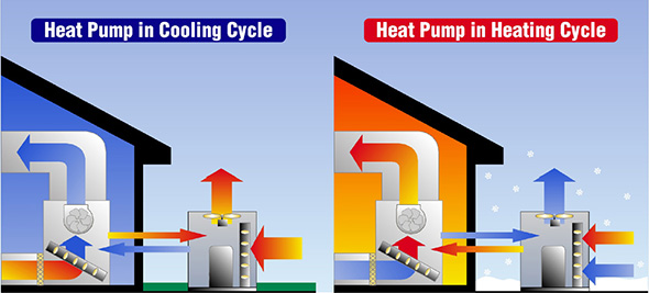 What Is Auxiliary Heat >> Heat Pumps How Well Do They Work