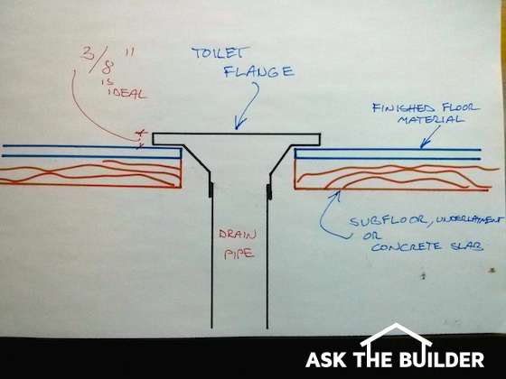 Toilet Installation Instruction - Ask the Builder