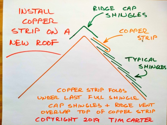 Installing Copper Strips Under Shingles